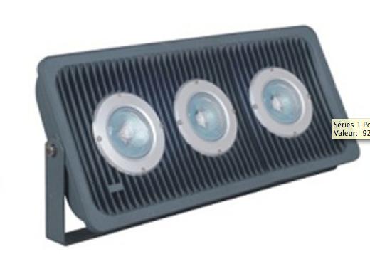 Projecteur à led de 150 watts